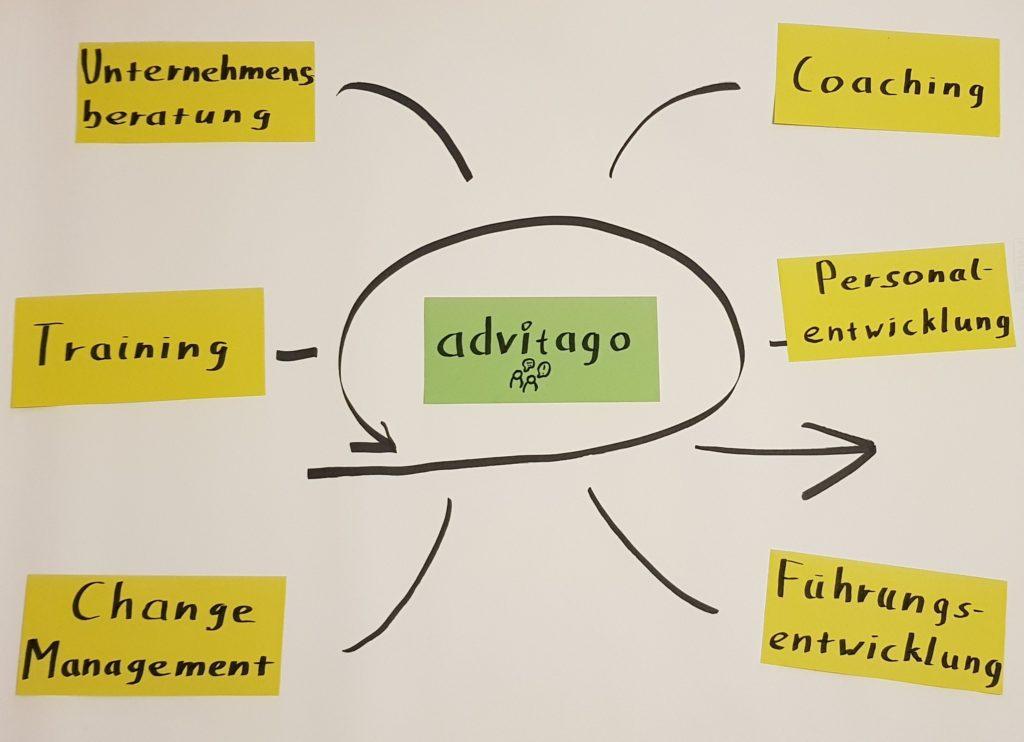 Die individuelle, zielgerichtete und lösungsorientierte Beratung. Wir bieten Unternehmensberatung, Training und Coaching an - advitago Business Consulting!