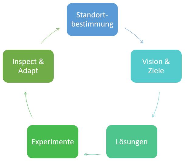 Die 5 Schritte der 5P-Strategie